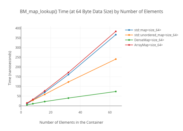 Benchmarks of Cache-Friendly Data Structures in C++ – Tyler
